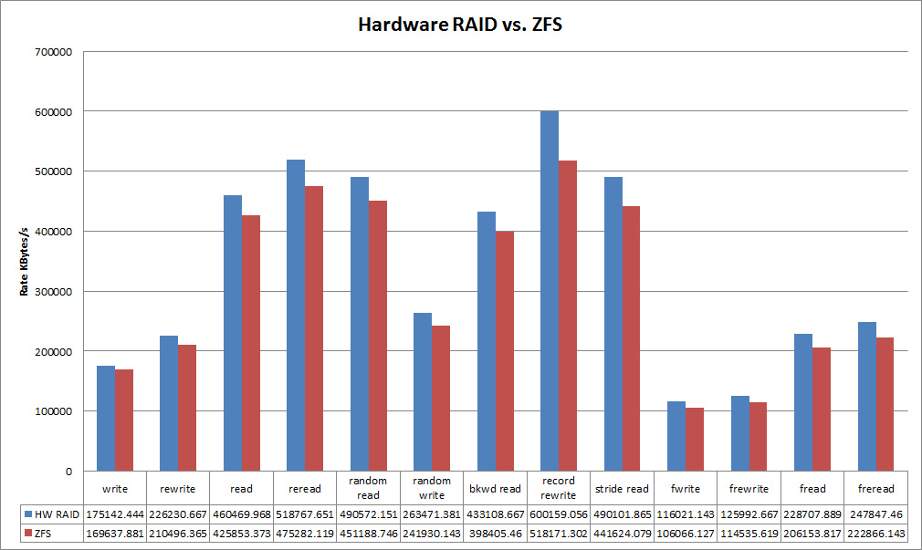 Hardware Raid Vs Zfs Result Chart