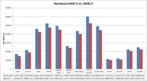 Output of IOzone, RAID5 vs RAID-Z