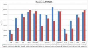 Bar diagram showing harddisk and RAMDISK performance